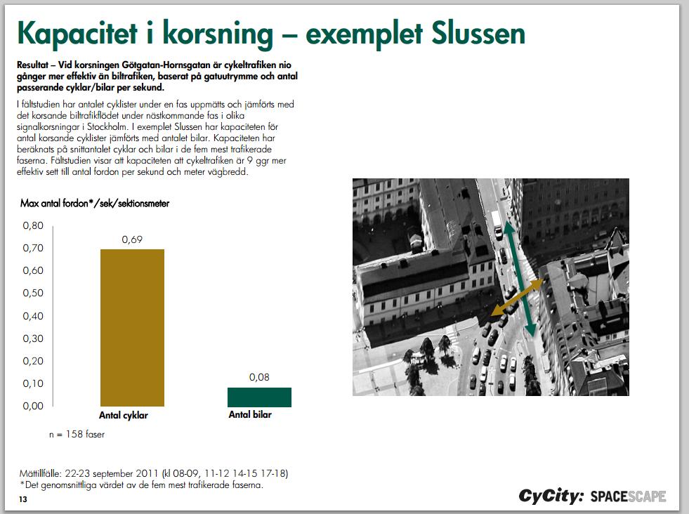 Cyklister effektivare